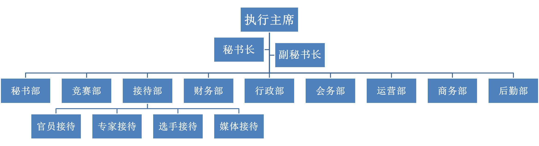 2018组委会架构图